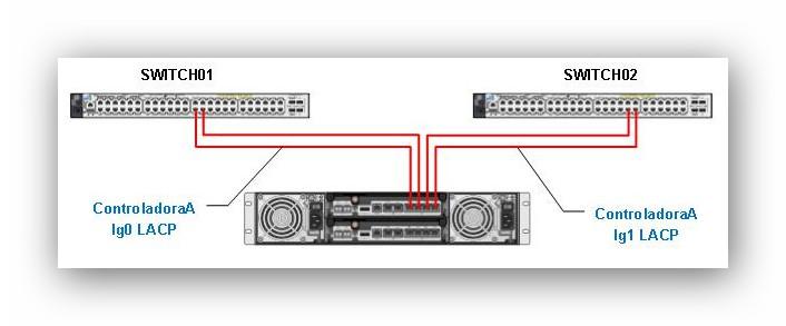 Agregación de puertos Ethernet de una NetApp: ejemplo con electrónica Cisco