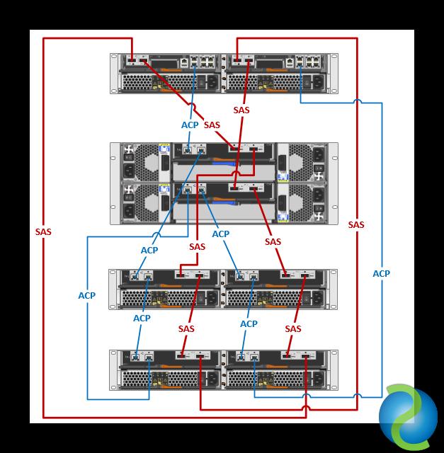 Esquema cabling SAS y ACP para una FAS2240-2 con DS2246 y DS4246