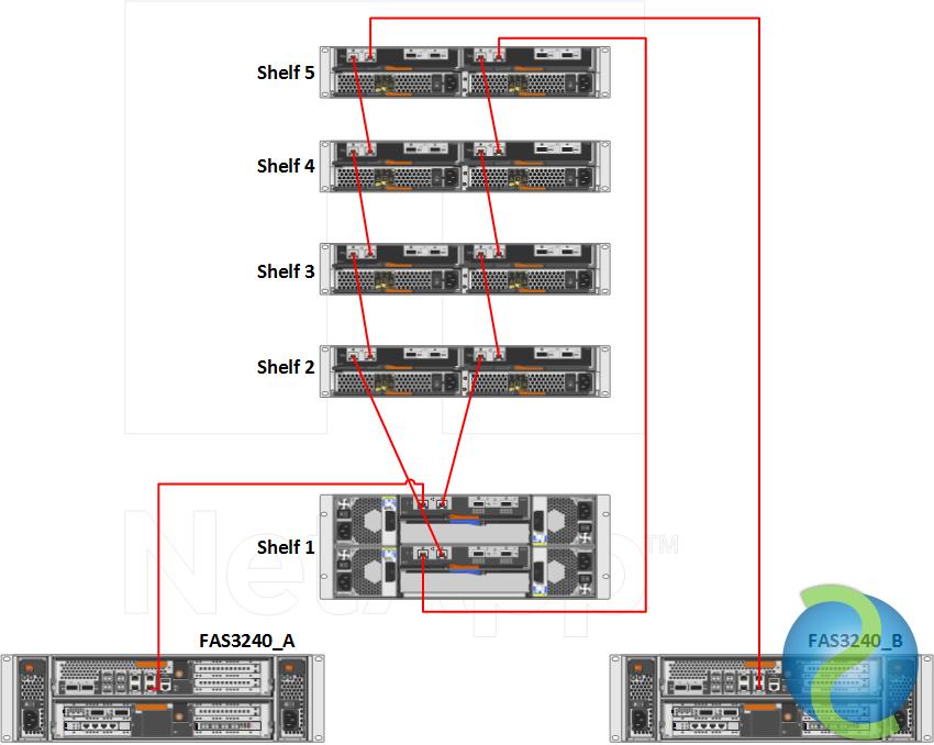 Esquema cabling SAS y ACP para una FAS3240 con DS2246 y DS4243
